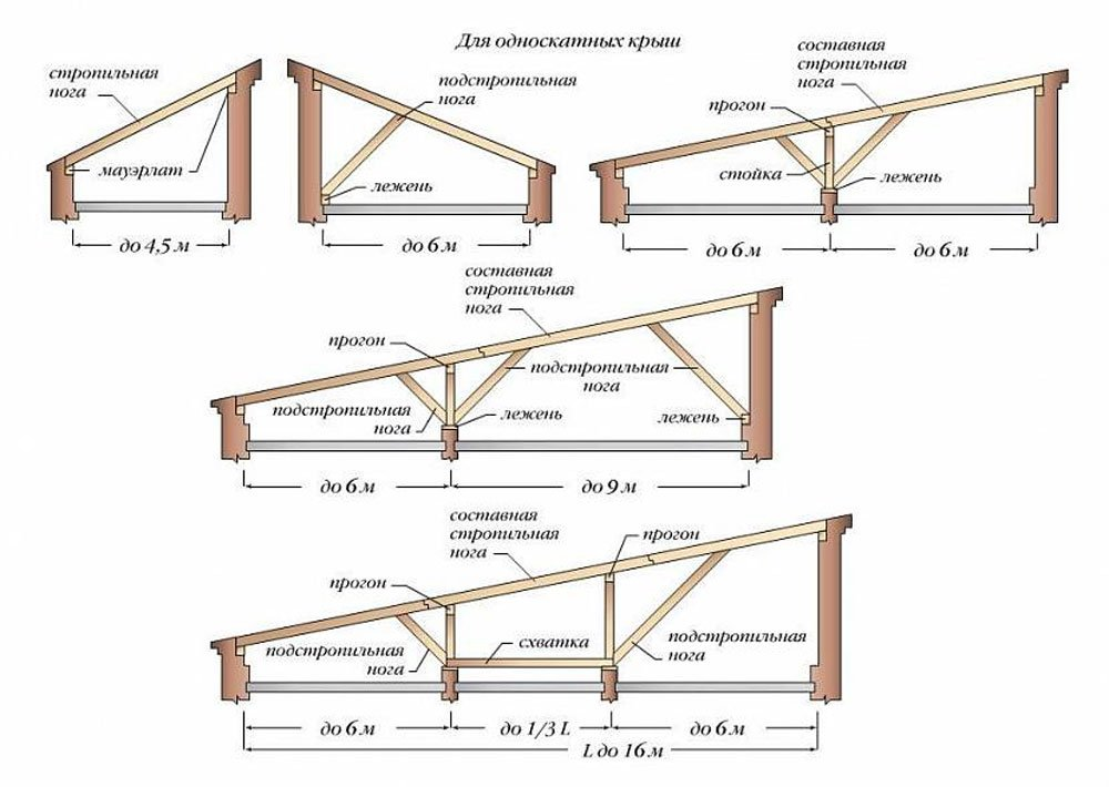 как делается плоская крыша